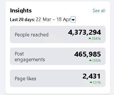 Facebook Stats 2020